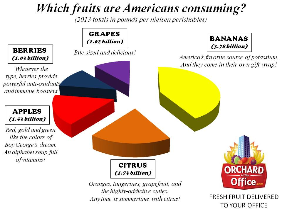 Data on most popular fruits in America